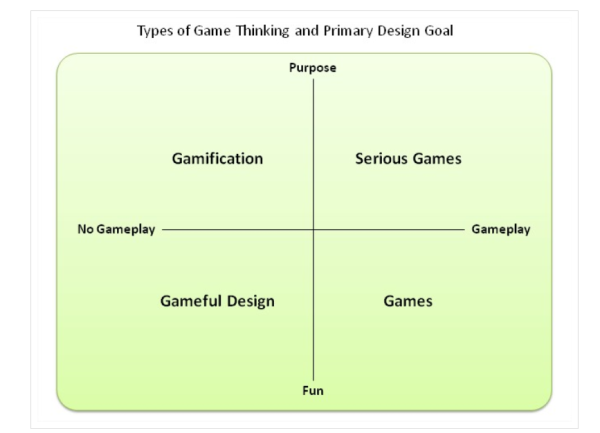 gamification-serious-games