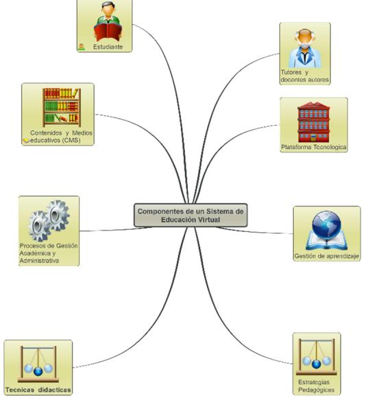 COMPONENTES DE UN SISTEMA DE EDUCACION VIRTUAL