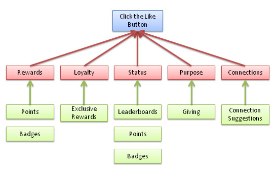 gamified-like-motivators-and-supporters