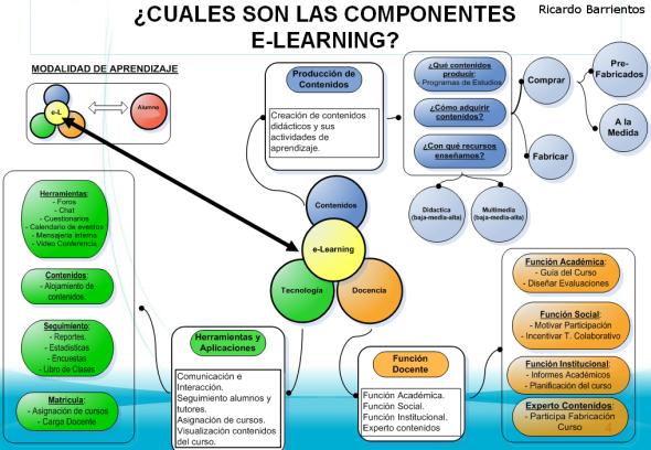componentes_e_learning22