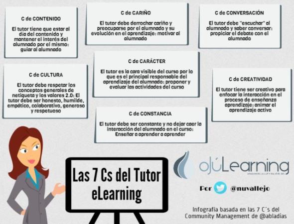 infografia_las_7_c_del_tutor_de_elearning