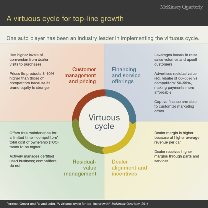 virtous circle