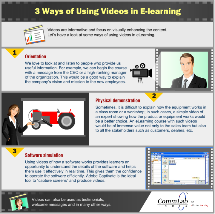 ways-of-using-videos-in-elearning1