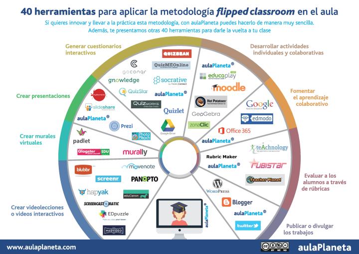40 herramientas para aplicar Flipped ClassRoom en el aula