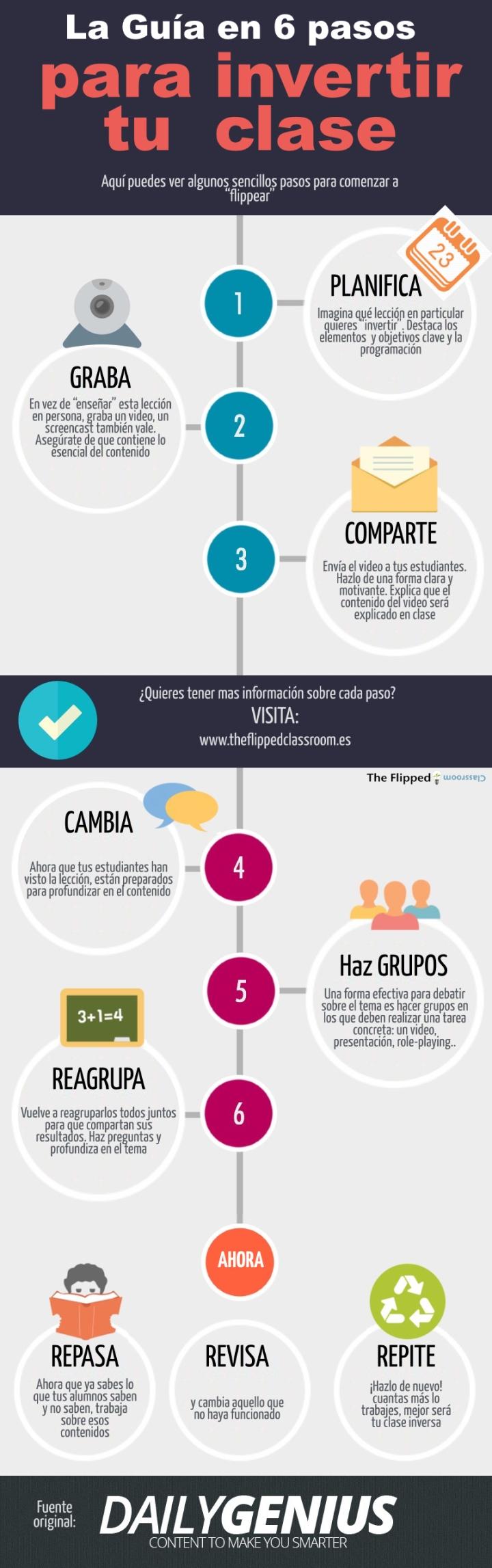6-pasos-flipped-classroom-infografia