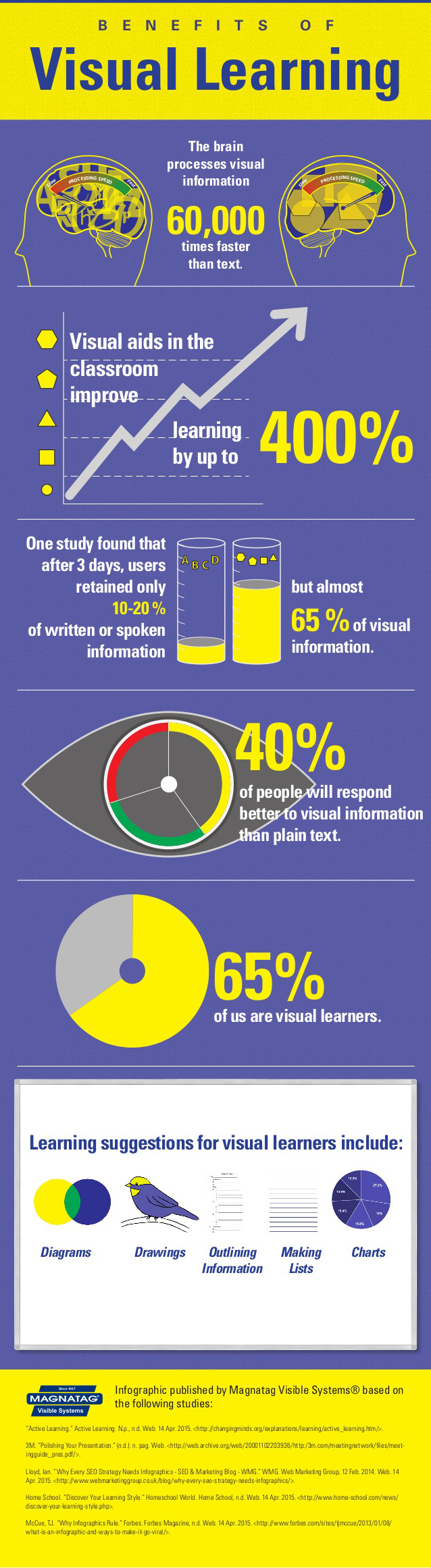 beneficios-aprendizaje-viaul-infografia