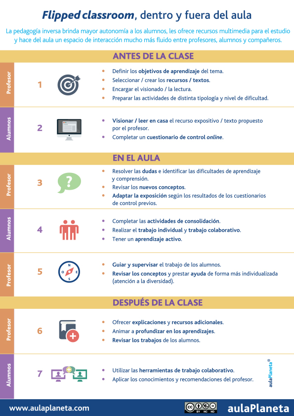 Inf_Flipped_Classroom