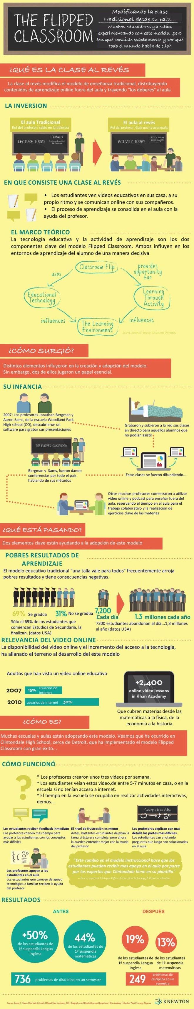 infografia_flipped_classroom