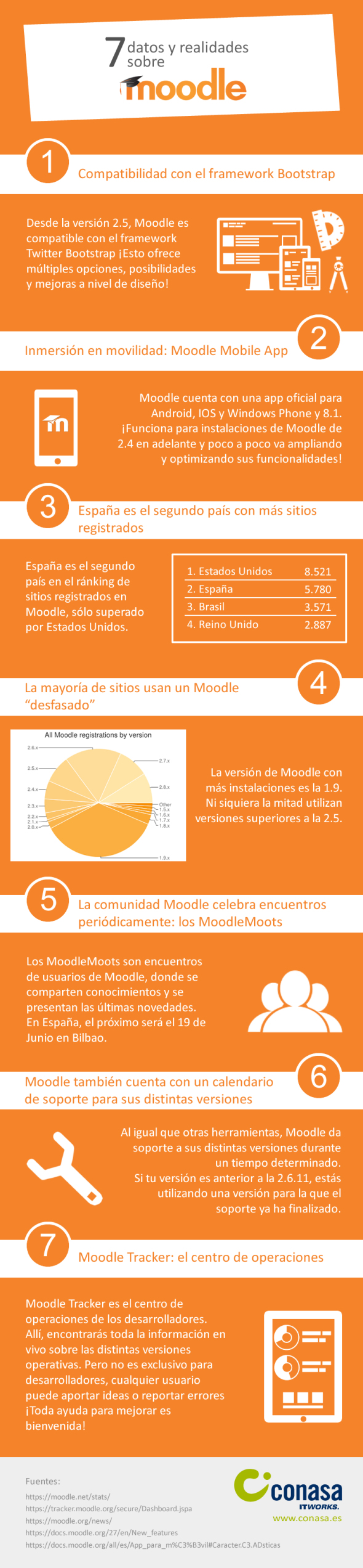 7 datos y realidades sobre Moodle que es interesante conocer