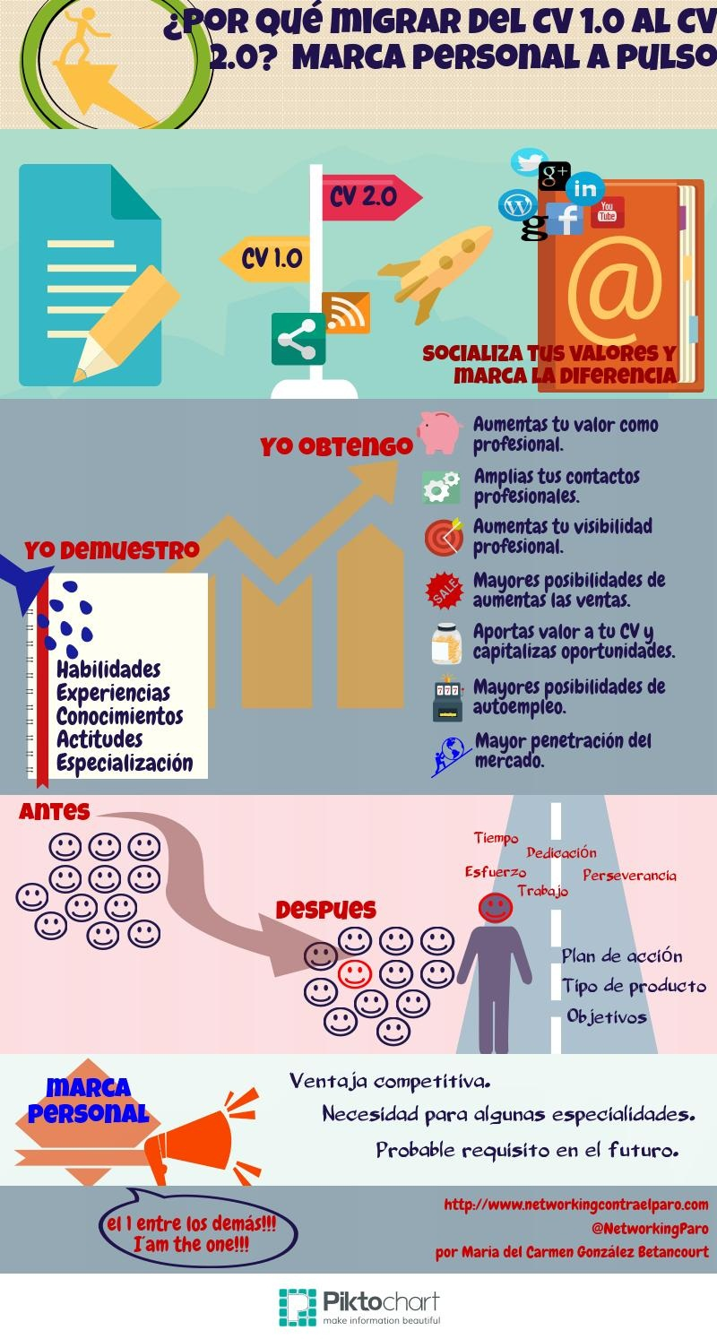 cv-infografia