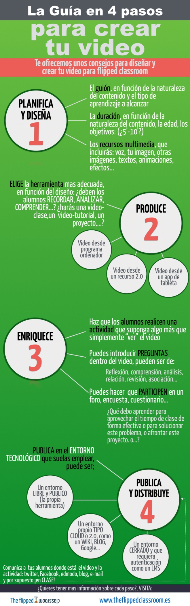 video-flipped-4-pasos-infografia