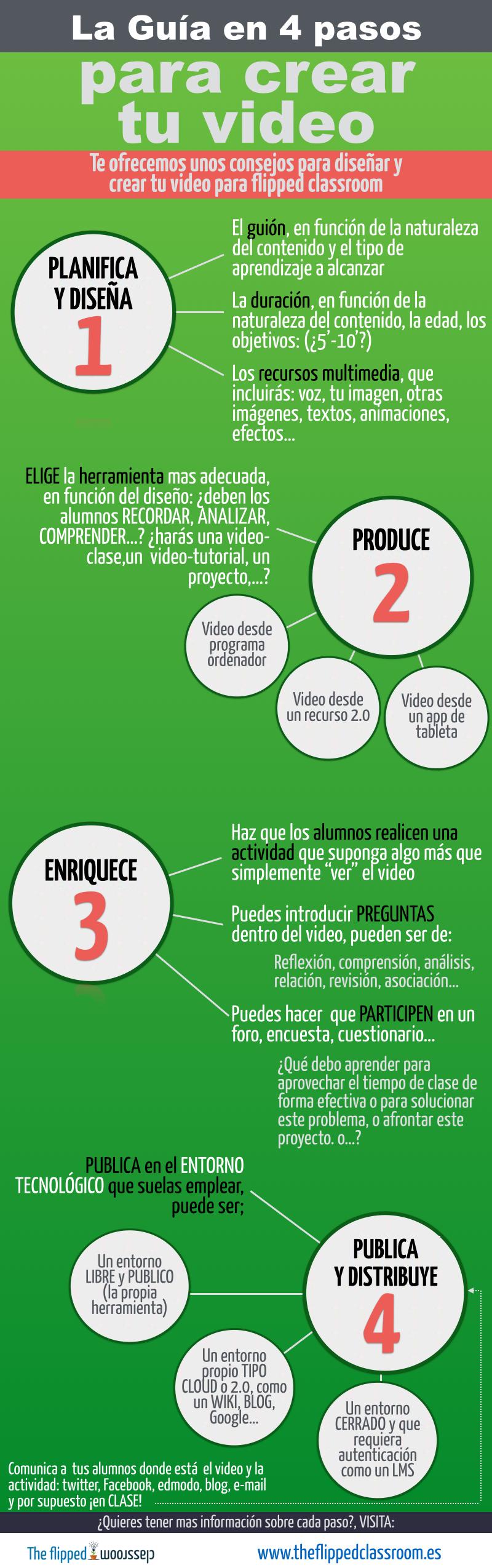 video-flipped-4-pasos-infografia