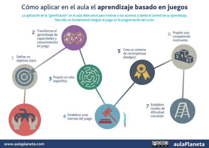 gamificacion-aula-infografia